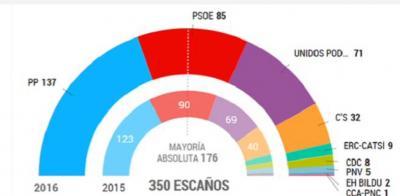 ¡QUÉ VIENEN LOS ROJOS! Análisis disidente de los resultados del 26J